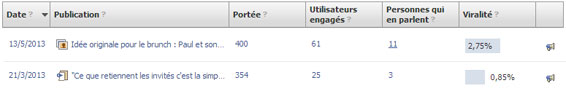 Facebook : image vs texte